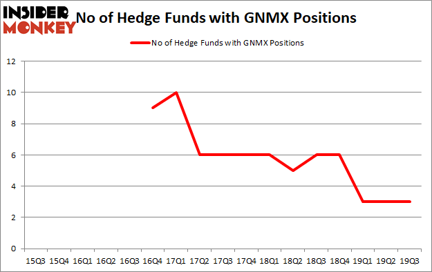 Is GNMX A Good Stock To Buy?