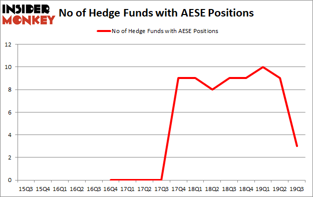 Is AESE A Good Stock To Buy?