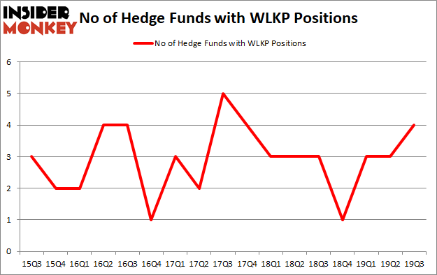 Westlake Chemical Partners LP (NYSE:WLKP): Hedge Funds Are Snapping Up
