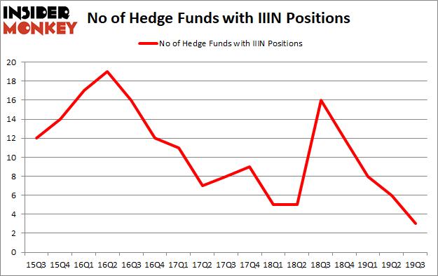 Is Insteel Industries Inc (NASDAQ:IIIN) Going to Burn These Hedge Funds?