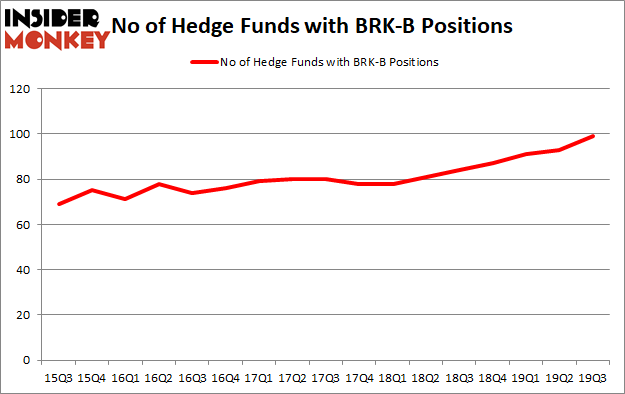 Berkshire Hathaway Inc. (NYSE:BRK.B) vs. Hedge Fund Favorites in 2019