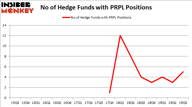 PRPL_Hedge Fund Sentiment 2019Q3