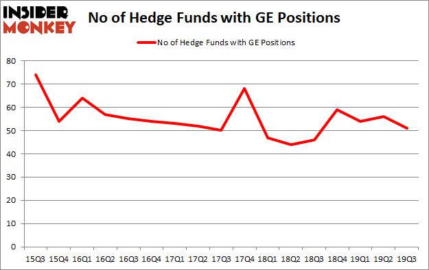 Is GE A Good Stock To Buy?