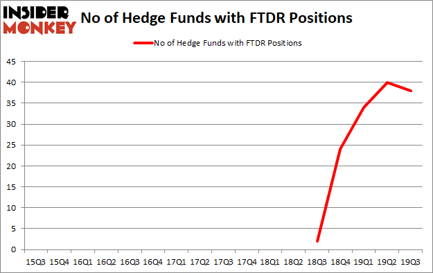 Is FTDR A Good Stock To Buy?