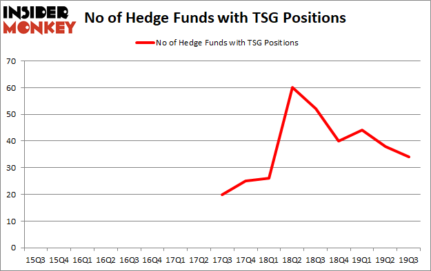 Is TSG A Good Stock To Buy?
