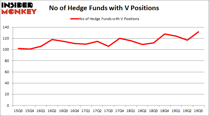 Visa Hedge Fund Sentiment