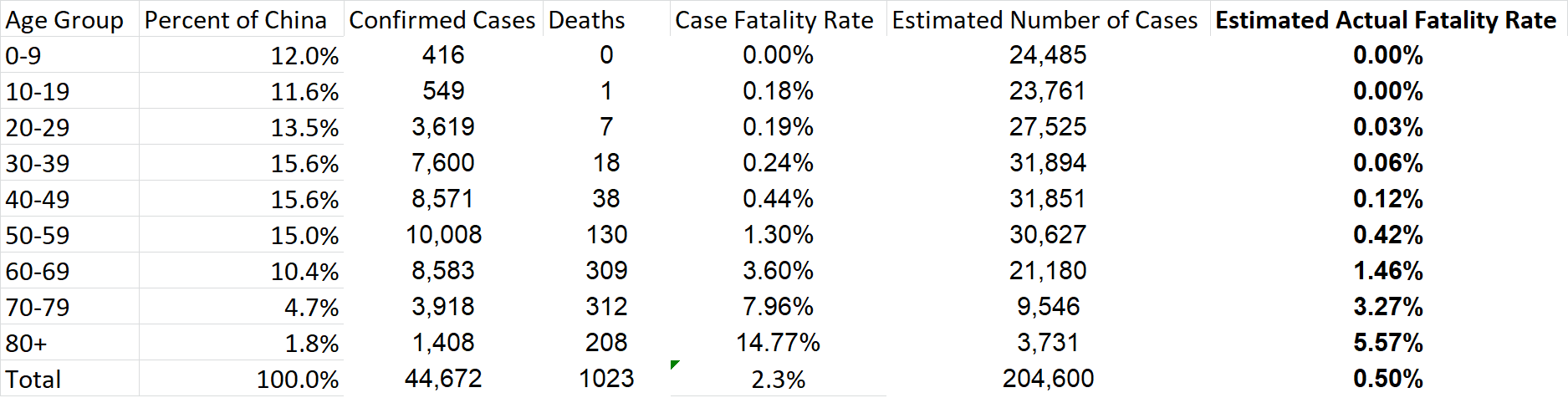 Coronavirus Fatality Rate By Age Group