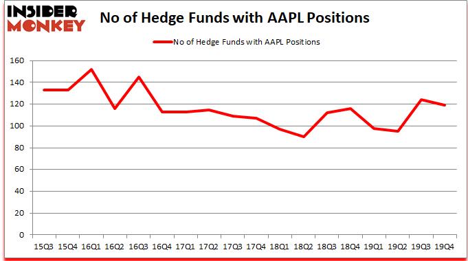 AAPL_dec2019 Hedge Fund Sentiment