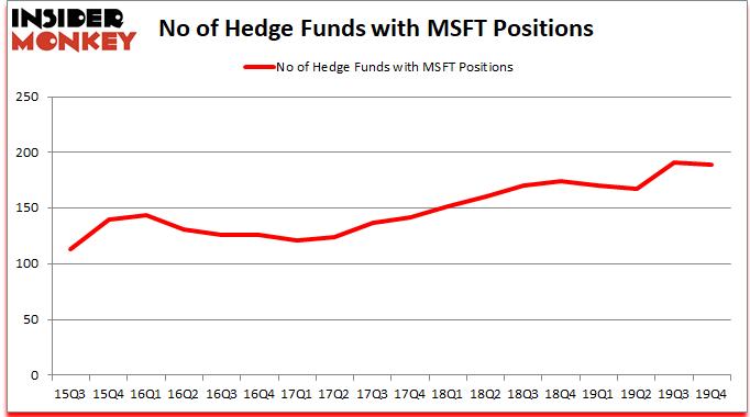 MSFT_dec2019 Hedge Fund Sentiment