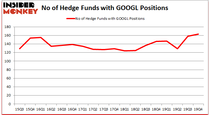 GOOGL_dec2019 Hedge Fund Sentiment