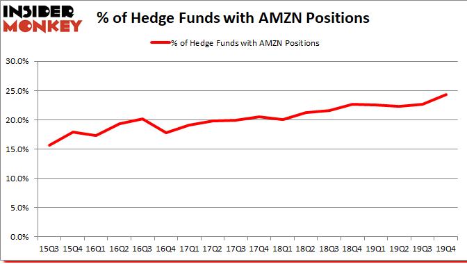 AMZN_dec2019 Hedge Fund Sentiment