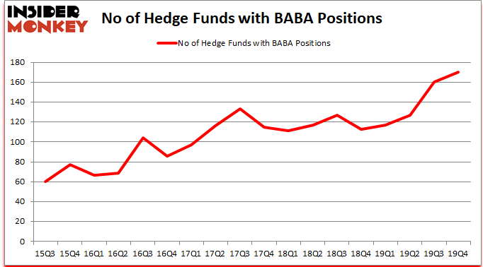 BABA_dec2019 Hedge Fund Sentiment