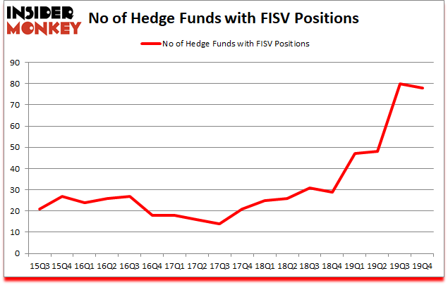 Is FISV A Good Stock To Buy?