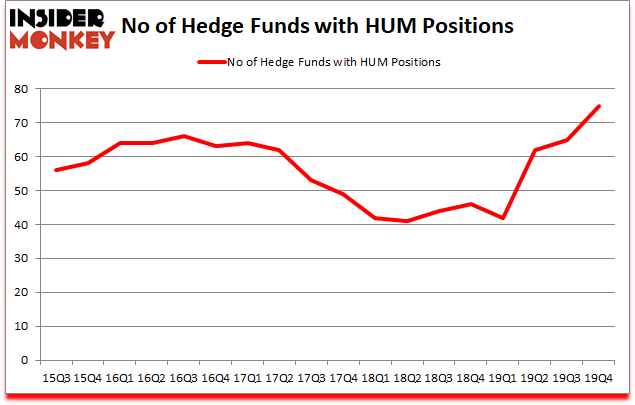Is HUM A Good Stock To Buy?