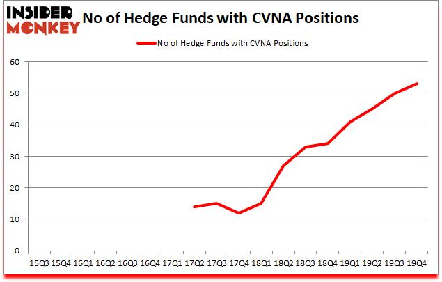 Is CVNA A Good Stock To Buy?