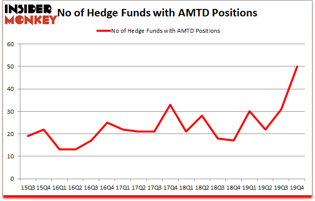 Is AMTD A Good Stock To Buy?