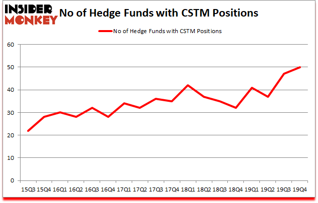 Is CSTM A Good Stock To Buy?