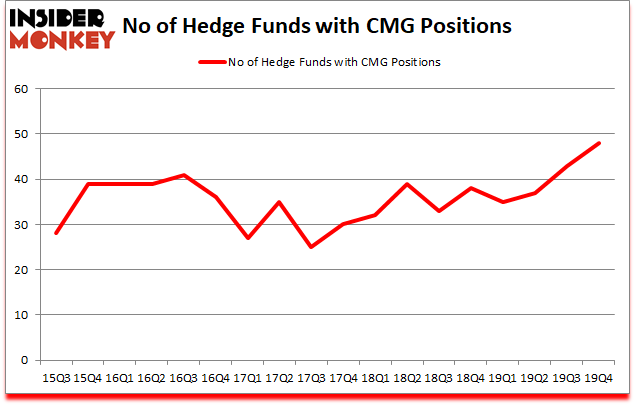 Is CMG A Good Stock To Buy?