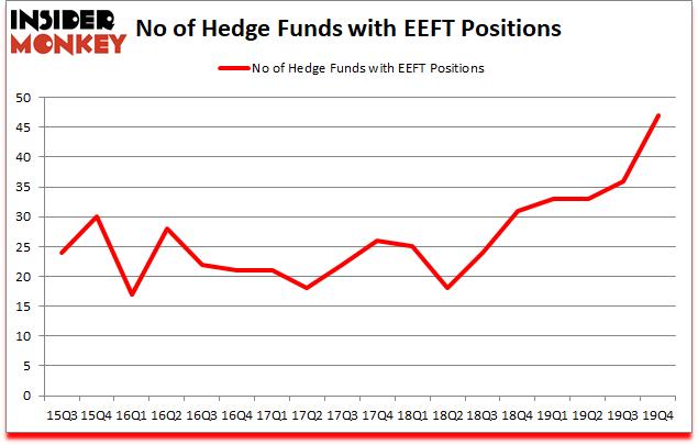 Is EEFT A Good Stock To Buy?