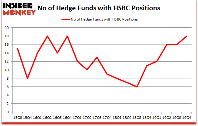 Is HSBC A Good Stock To Buy?