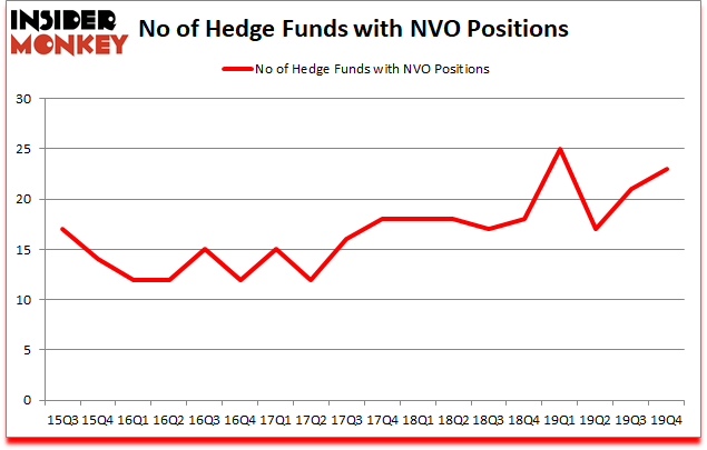 Is NVO A Good Stock To Buy?