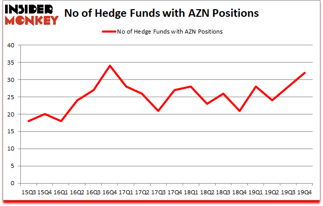 Is AZN A Good Stock To Buy?