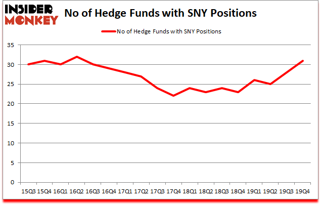 Is SNY A Good Stock To Buy?