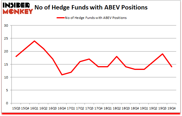 Is ABEV A Good Stock To Buy?