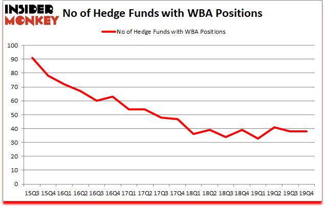 Is WBA Good Stock To Buy?