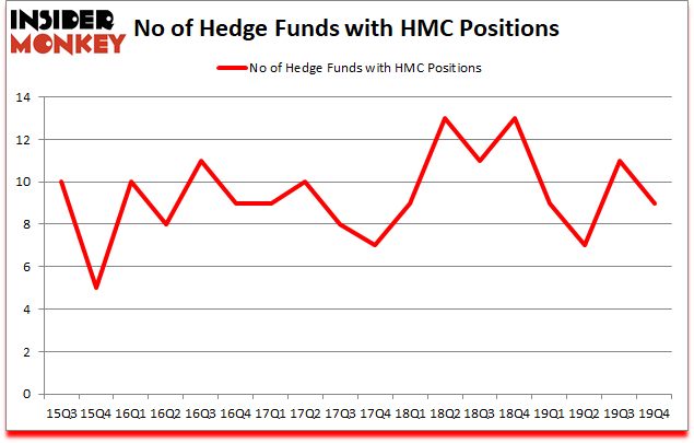 Is HMC A Good Stock To Buy?
