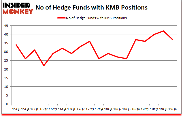 Is KMB A Good Stock To Buy?
