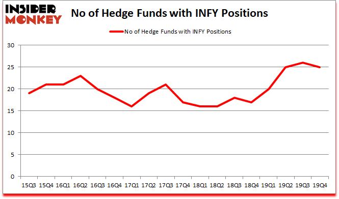 Is INFY A Good Stock To Buy?