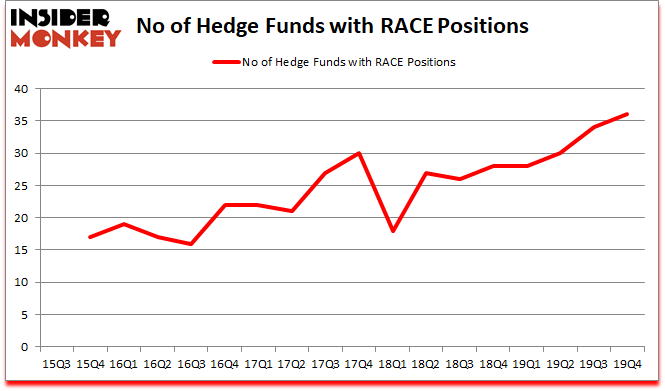 Is RACE A Good Stock To Buy?