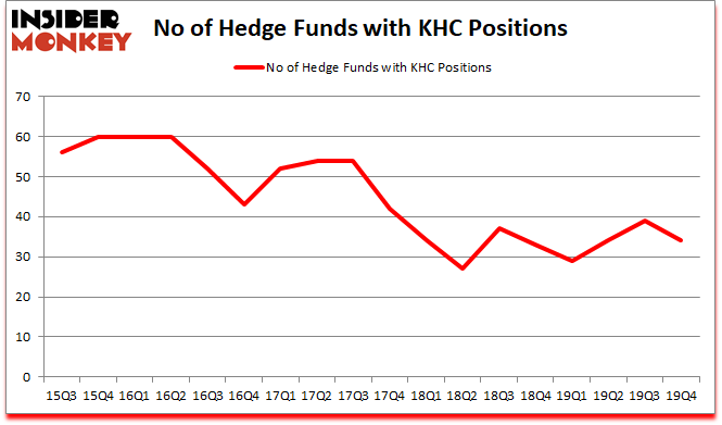 Is KHC A Good Stock To Buy?