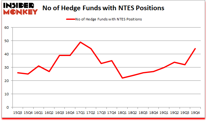Is NTES A Good Stock To Buy?