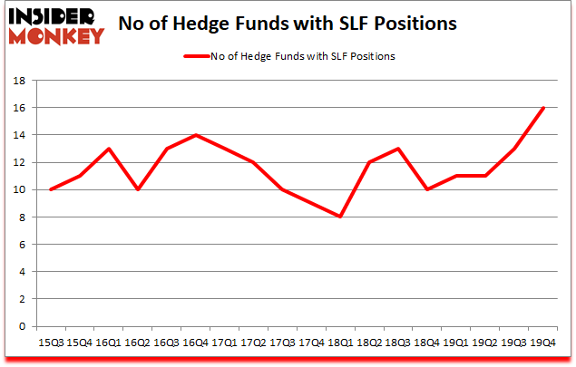 Is SLF A Good Stock To Buy?