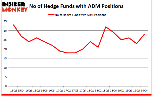 Is ADM A Good Stock To Buy?