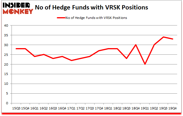 Is VRSK A Good Stock To Buy?