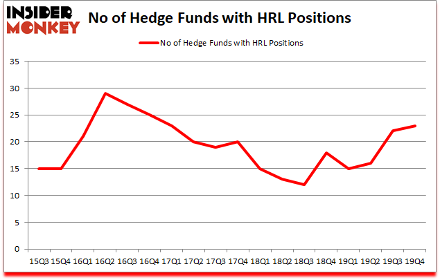 Is HRL A Good Stock To Buy?