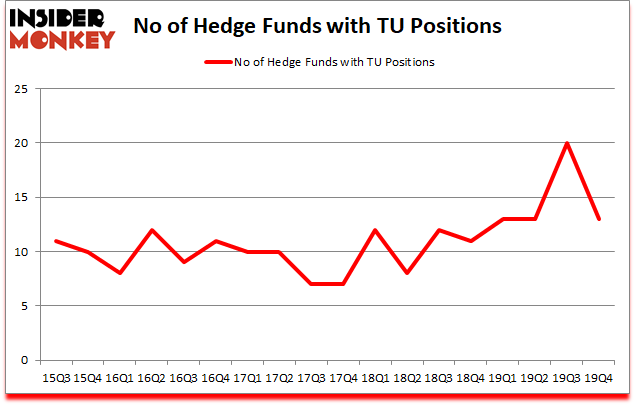 Is TU A Good Stock To Buy?