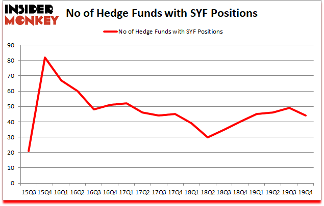 Is SYF A Good Stock To Buy?
