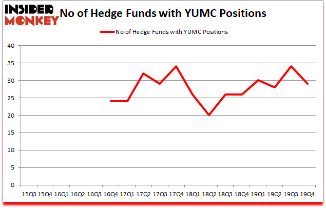 Is YUMC A Good Stock To Buy?