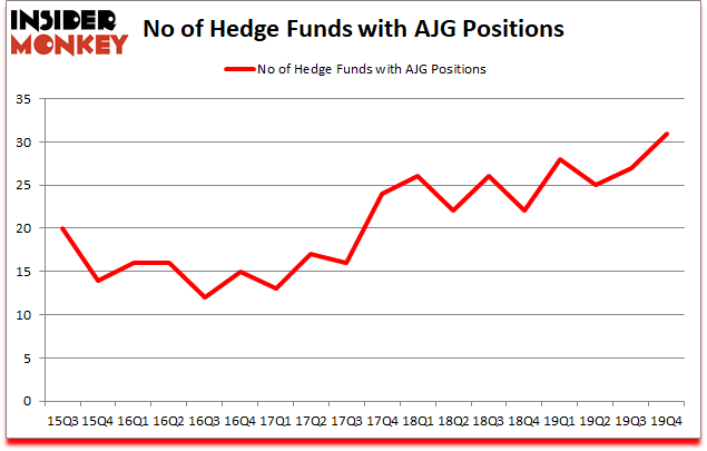 Is AJG A Good Stock To Buy?