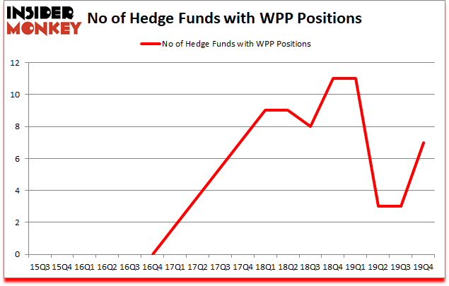 Is WPP A Good Stock To Buy?
