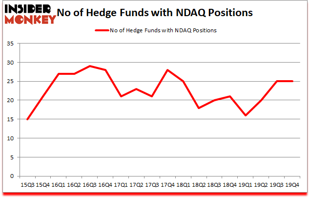 Is NDAQ A Good Stock To Buy?