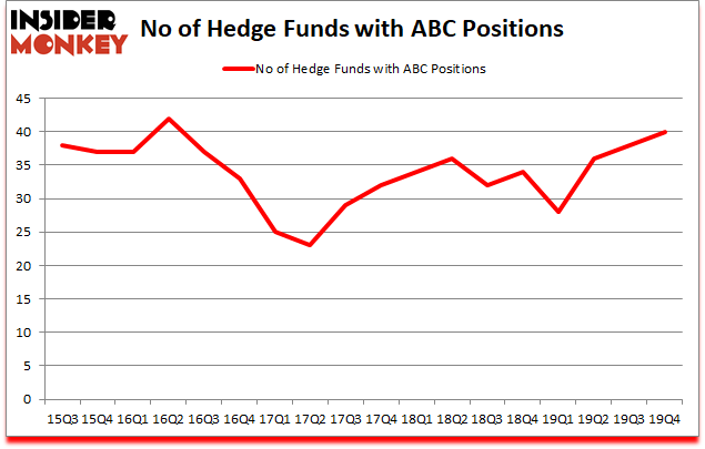 Is ABC A Good Stock To Buy?