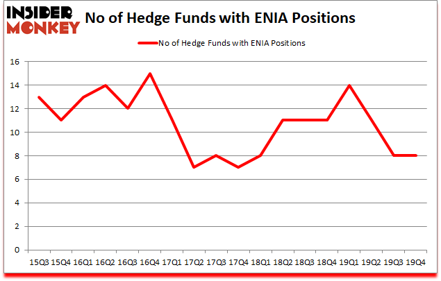 Is ENIA A Good Stock To Buy?