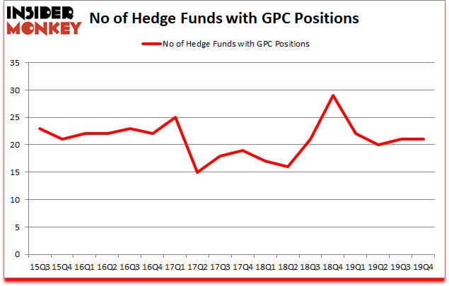 Is GPC A Good Stock To Buy?