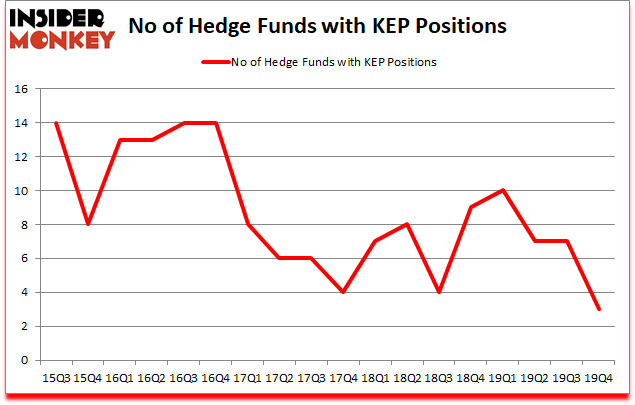 Is KEP A Good Stock To Buy?