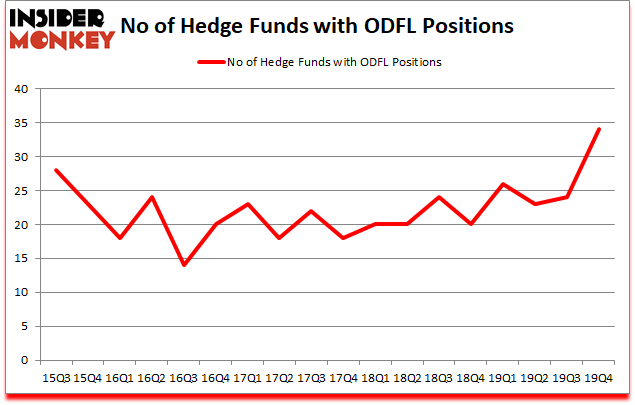 Is ODFL A Good Stock To Buy?